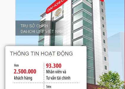 Văn Phòng Dai-ichi Miền Trung 2019