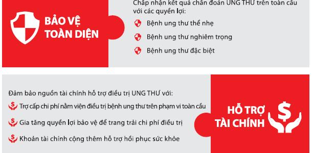 Bệnh Ung Thư được bảo vệ bất ngờ 3.000 VNĐ/ngày với bảo hiểm nhân thọ Dai-ichi